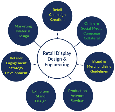 Retail Display Services